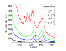 Typical spectra of an InAs quantum dot