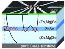 Schematics of  a gate defined quantum dot in ZnSe