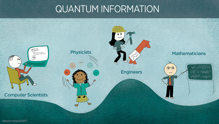 Quantum information is a highly interdisciplinary research field.